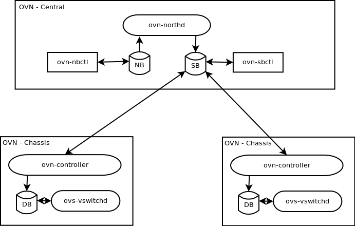 OVN_Overview